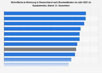 Wohnfläche je Wohnung in Deutschland nach Bundesländern 2016