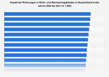 Wohnungen - Anzahl in Wohn- und Nichtwohngebäuden bis 2018