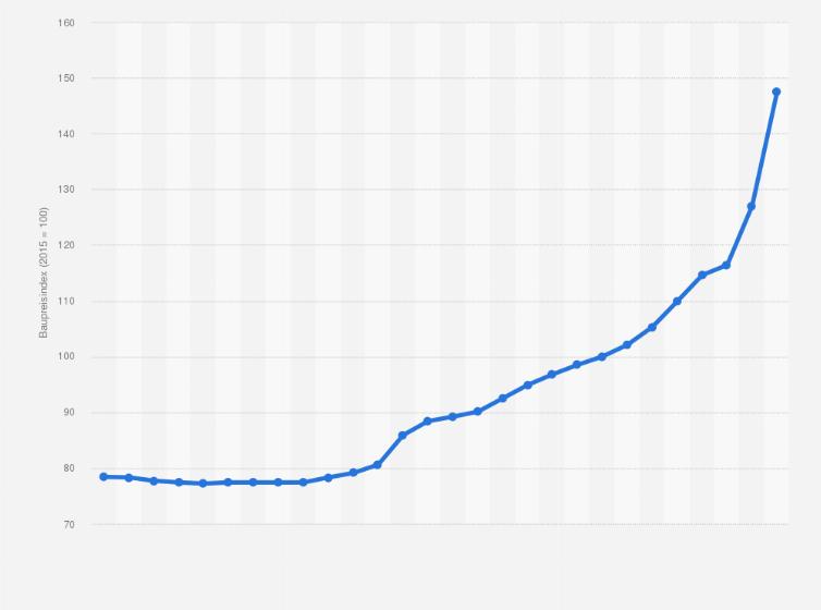 baupreisindex 2010