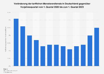 Veränderung der tariflichen Monatsverdienste in Deutschland bis Q4 2017