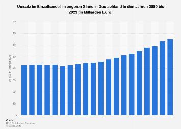 Umsatz im Einzelhandel in Deutschland bis 2018