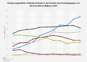 Nutzerzahlen für Facebook in der Schweiz bis 2016
