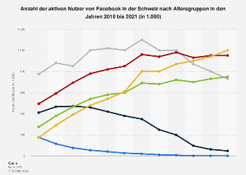 Aktive Nutzer von Facebook nach Altersgruppen in der Schweiz bis 2017
