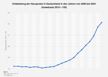 Häuserpreisindex für Deutschland bis 2017