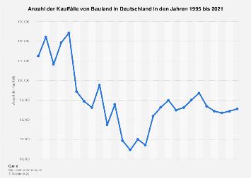 Bauland - Anzahl der Kauffälle in Deutschland bis 2017