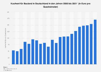 Bauland - Entwicklung des Kaufwertes in Deutschland bis 2018