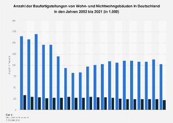 Baufertigstellungen - Wohn- und Nichtwohngebäude in Deutschland bis 2017