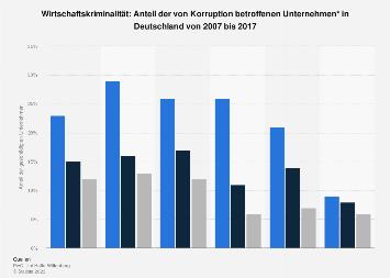 Wirtschaftskriminalität: Von Korruption betroffene Unternehmen bis 2017