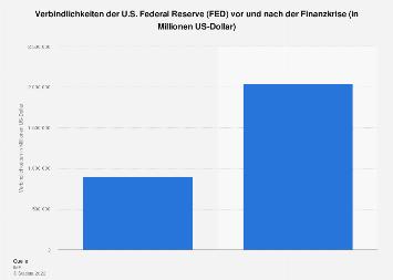 Verbindlichkeiten der FED vor und nach der Finanzkrise