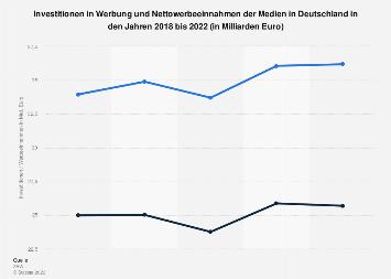 Investitionen in Werbung und Nettowerbeeinnahmen der Medien bis 2018