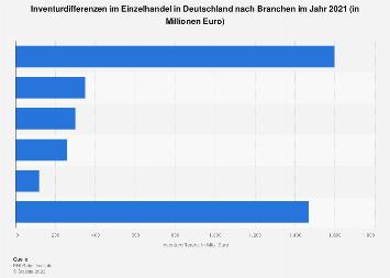 Inventurdifferenzen im Einzelhandel in Deutschland nach Branchen 2018