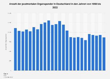 Anzahl der postmortalen Organspender in Deutschland bis 2017