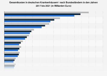 Krankenhauskosten in Deutschland nach Bundesland bis 2017