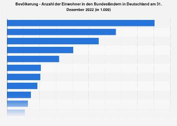 Einwohnerzahl der Bundesländer in Deutschland 2016