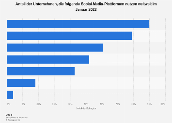 Einsatz von Social Media Plattformen durch Unternehmen weltweit 2018