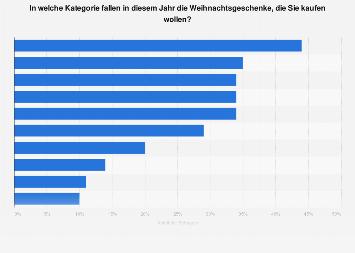 Beliebteste Geschenke zu Weihnachten in Deutschland 2018