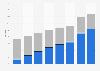 Anteile der jeweiligen Non-Voice-Dienste am Umsatz im Mobilfunkmarkt bis 2012