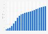 Anzahl der Breitbandanschlüsse in Deutschland bis 2017