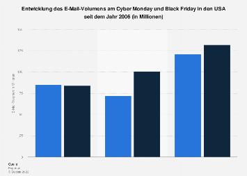 E-Mail-Volumen am Cyber Monday und Black Friday