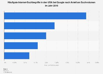 Häufigste Internet-Suchbegriffe bei google.com in den USA 2016