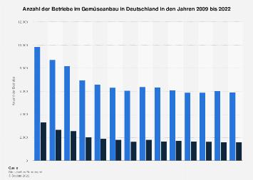 Betriebe im Gemüseanbau in Deutschland bis 2018