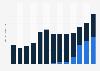 Absatzzahlen von Set-Top-Boxen in Deutschland bis 2012