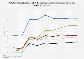 Umfrage zur Nutzung von ausgewählten Social Networks in den USA bis 2018