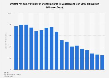 Umsatz mit Digitalkameras in Deutschland bis 2018