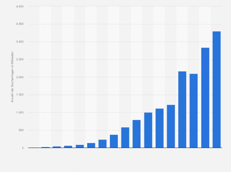 google suchanfragen weltweit 2015 statistik. Black Bedroom Furniture Sets. Home Design Ideas