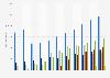 Anzahl der Pay-TV-Abonnenten in Deutschland bis 2016