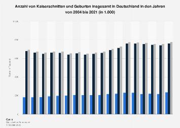 Anzahl von Kaiserschnitten und Geburten insgesamt in Deutschland bis 2016
