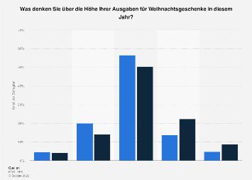 Geplante Ausgabenveränderung für Weihnachtsgeschenke in Deutschland 2018