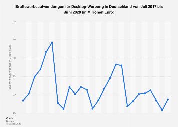 Umsätze mit Online-Werbung in Deutschland bis August 2018