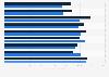 Ausgaben für Online-Werbung - nach Monat 2008 und 2009