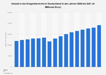Umsatz in der Drogeriebranche in Deutschland nach Vertriebsformen bis 2016