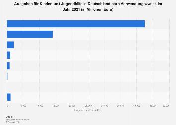 Ausgaben für Kinder- und Jugendhilfe in Deutschland 2016