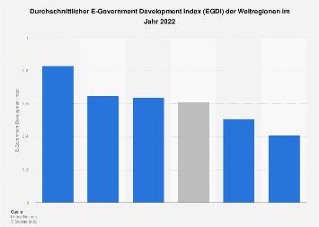 E-Government Development Index (EGDI) nach Weltregionen 2018
