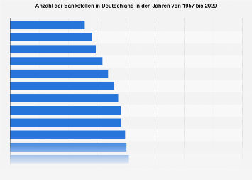 Anzahl der Bankstellen in Deutschland bis 2017
