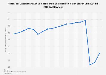 Anzahl der Geschäftsreisen von deutschen Unternehmen bis 2018