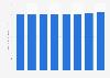 Abwasserentsorgung - Preisindex für Deutschland bis 2018
