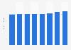Müllabfuhr - Index der Kostenentwicklung in Deutschland bis 2018