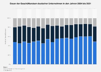 Dauer der Geschäftsreisen deutscher Unternehmen bis 2018