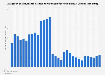 ausgaben f r wohngeld in deutschland nach bundesl ndern bis 2016 statistik. Black Bedroom Furniture Sets. Home Design Ideas
