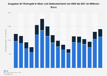 Ausgaben für Wohngeld in West- und Ostdeutschland bis 2016