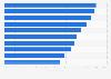 Anteil der Internetnutzer nach Ländern in Ozeanien 2017