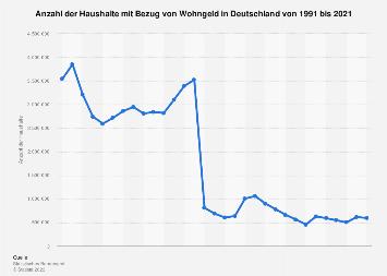 Haushalte mit Bezug von Wohngeld in Deutschland bis 2016