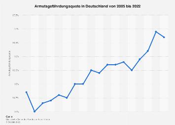 Armutsgefährdungsquote in Deutschland bis 2017