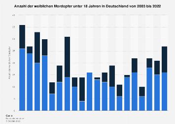 Weibliche Mordopfer unter 18 Jahren in Deutschland bis 2017