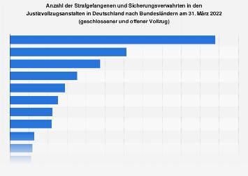 Gefangene und Verwahrte in Justizvollzugsanstalten nach Bundesländern 2017