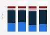 Entwicklung des Geschäftsreise-Volumens 2008/2009